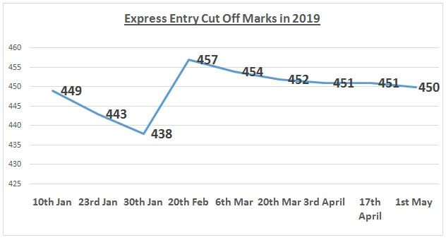 Express Entry Cut Off Marks in 2019