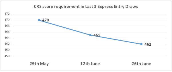CRS score requirement in Last 3 Express Entry Draws