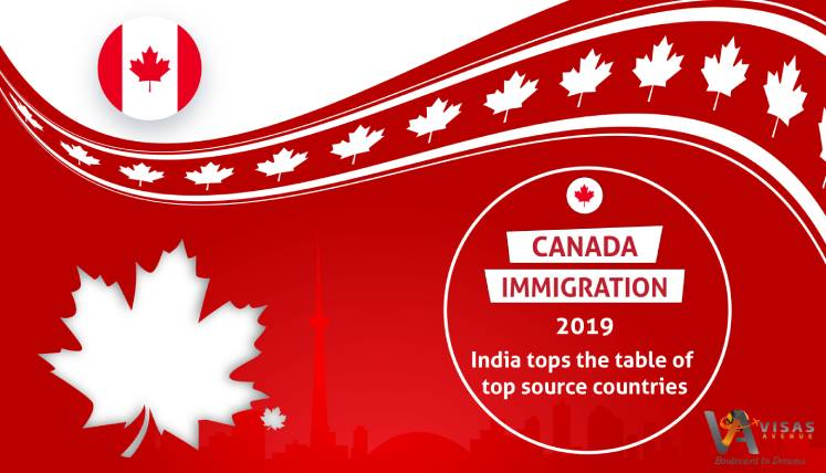 Canada accepted most number of Immigrants from India than any other country in 2019