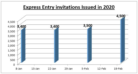 Express Entry invitations Issued in 2020