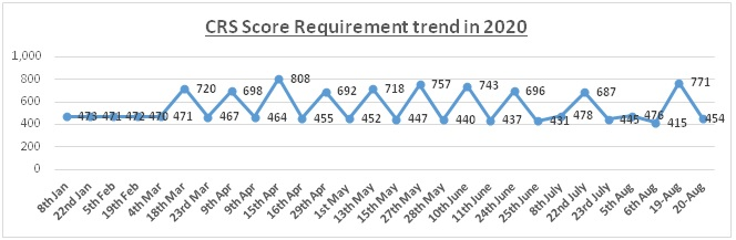 CRS Score Requirement Trend of 2020